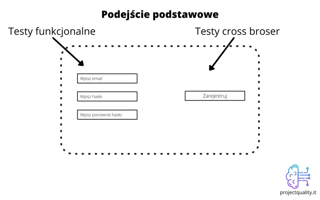 testy aplikacji webowej, podeście podstawowe, obrazek przedstawia podstawowe podejście do testów UI